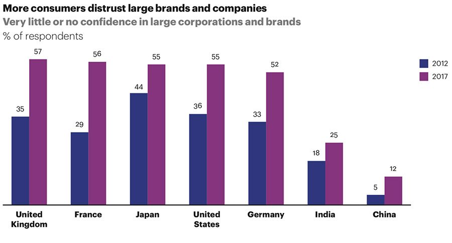 More consumers distrust large brands and companies