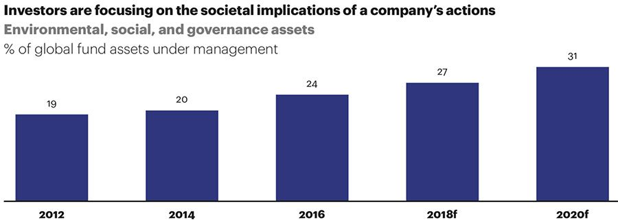 Investors changing social dynamics
