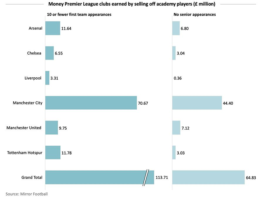 Money Premier League clubs earned by selling off academy players (£ million)