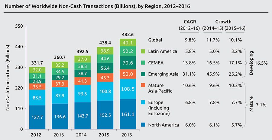 Number of Worldwide Non-Cash Transactions (Billions)