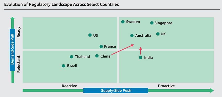 Evolution of Regulatory Landscape Across Select Countries