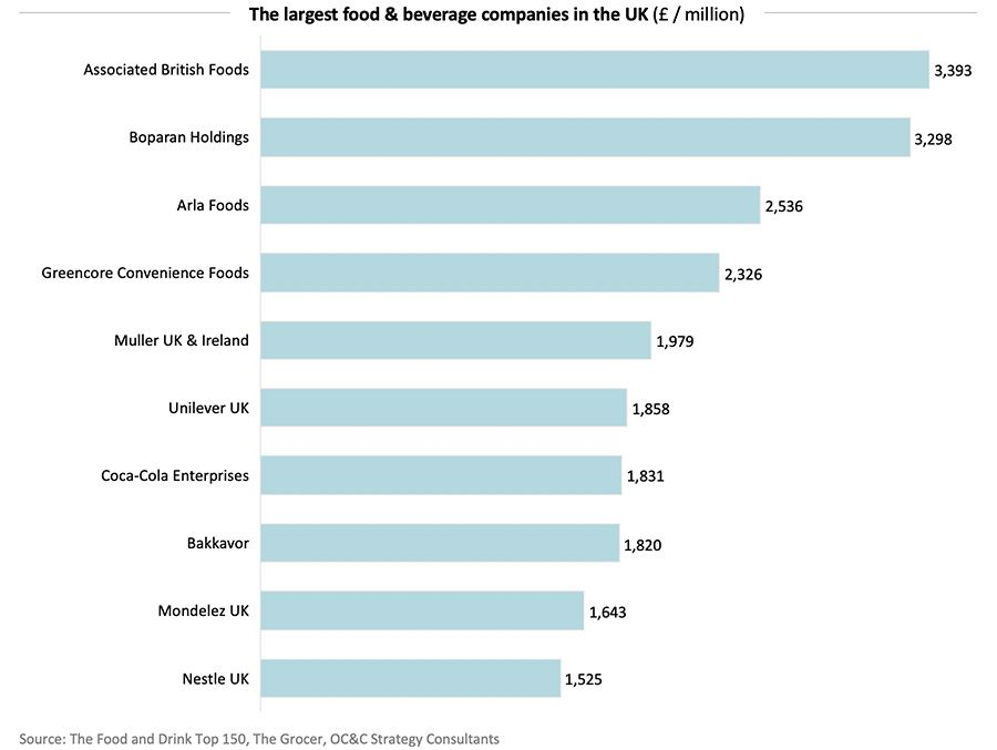 The largest food & beverage companies in the UK