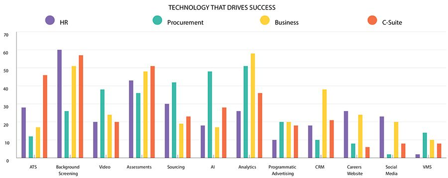 Technology that drives success