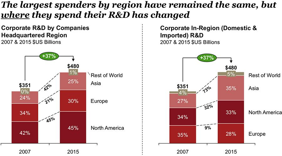 The largest spenders by region have remained the same, but where they spend their R&D has changed