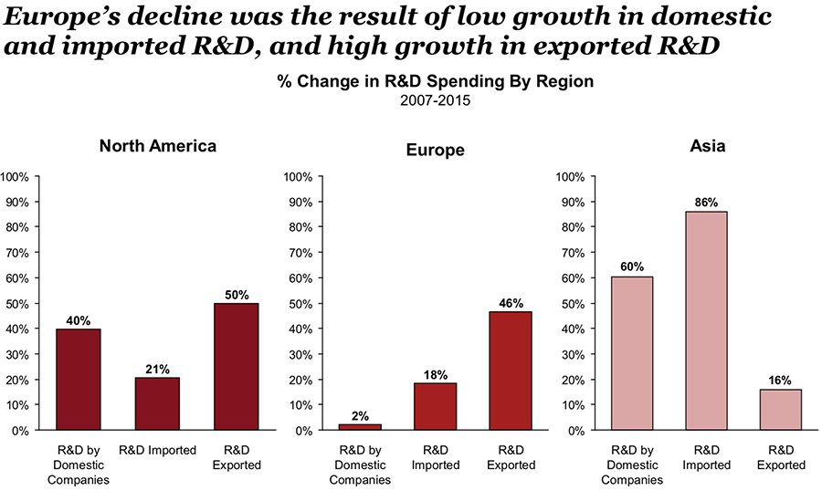 Europe's decline was the result of low growth in domestic and imported R&D, and high growth in exported R&D