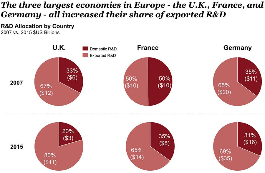 The three largest economies in Europe - the U.K., France, and Germany - all increased their share of exported R&D