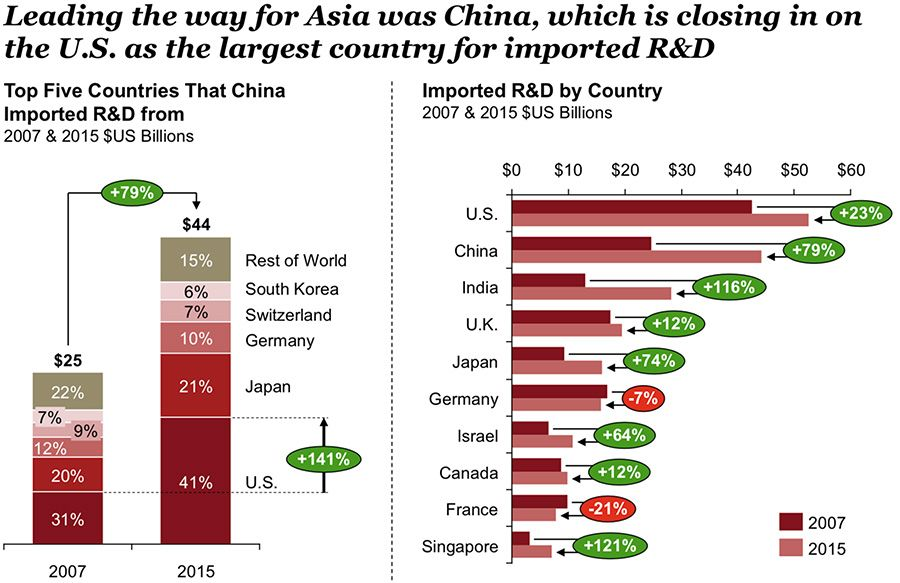 Leading the way for Asia was China, which is closing in on the U.S. as the largest country for imported R&D