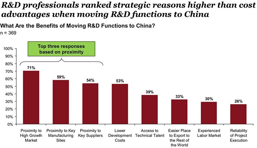 R&D professionals ranked strategic reasons higher than cost advantages when moving R&D functions to China