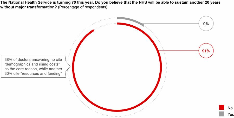 91% of doctors believe that the National Health Service will not survive another 20 years without major transformation