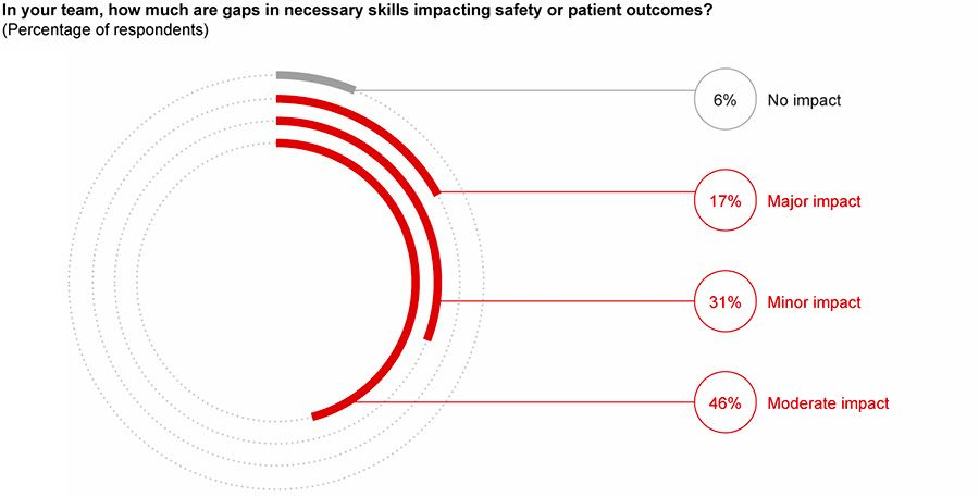 A majority of physicians have concerns about the skill gap