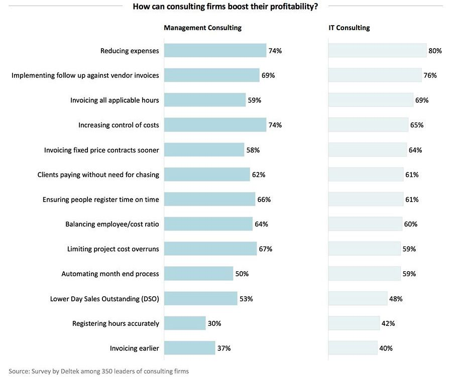 How can consulting firms boost their profitability?