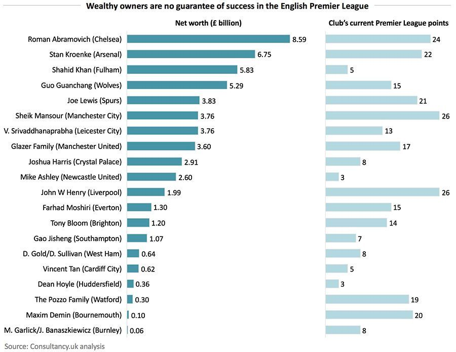 Wealthy owners are no guarantee of success in the English Premier League