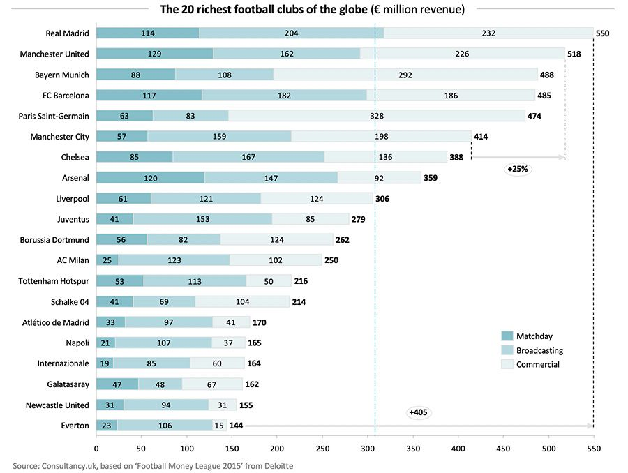 The 20 richest football clubs of the globe