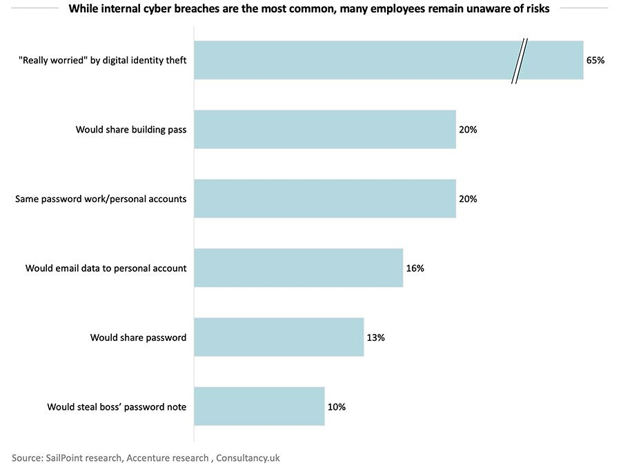 While internal cyber breaches are the most common, many employees remain unaware of risks