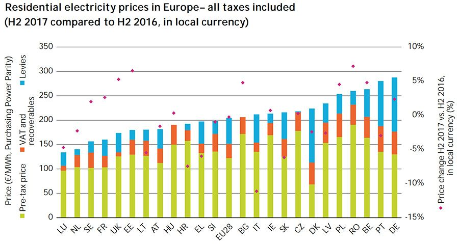 Residential electricity prices in Europe - all taxes included