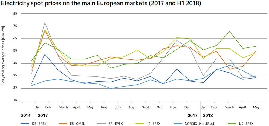 Electricity spot prices on the main European markets (2017 and H1 2018)
