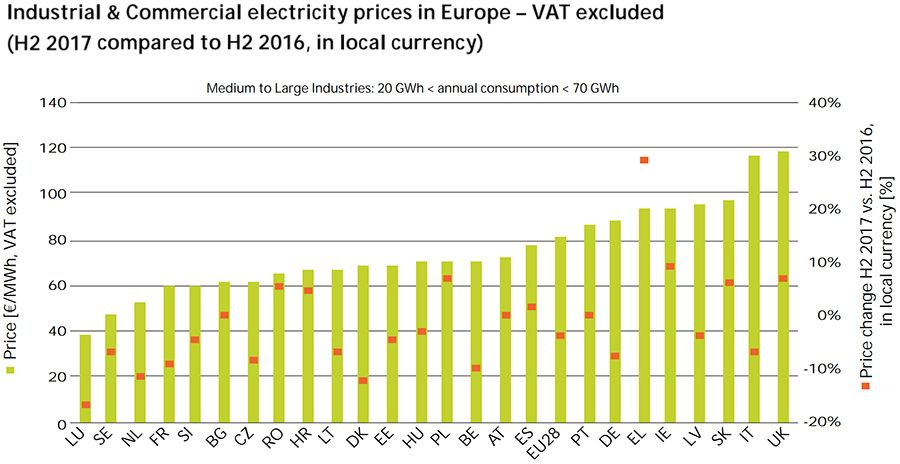 Industrial & Commercial electricity prices in Europe - VAT excluded