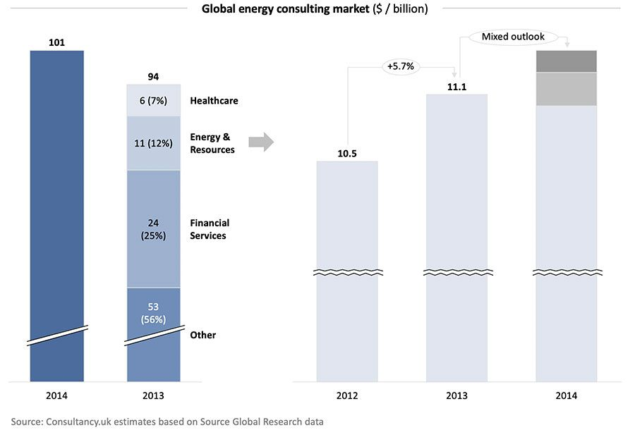 Global energy consulting market ($ / billion)