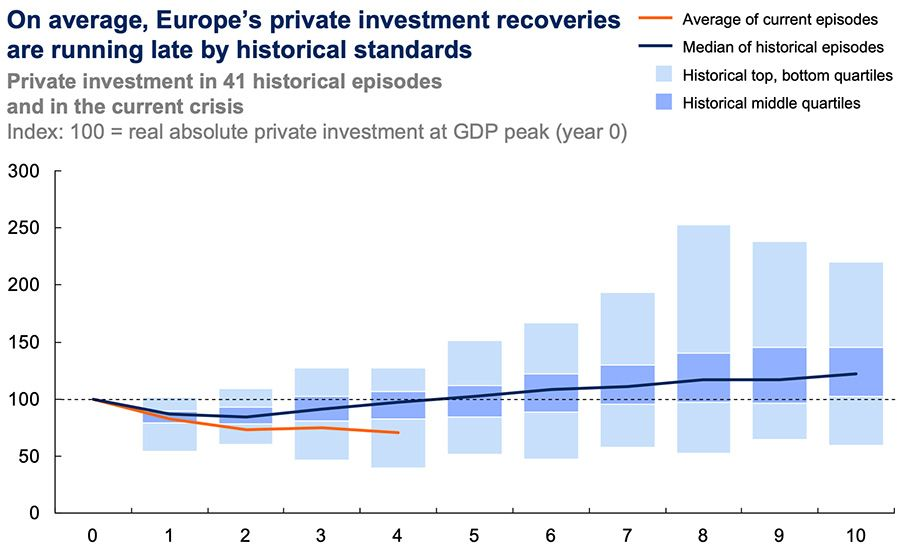On avarage, Europe's private investment recoveries are running late by historical standards