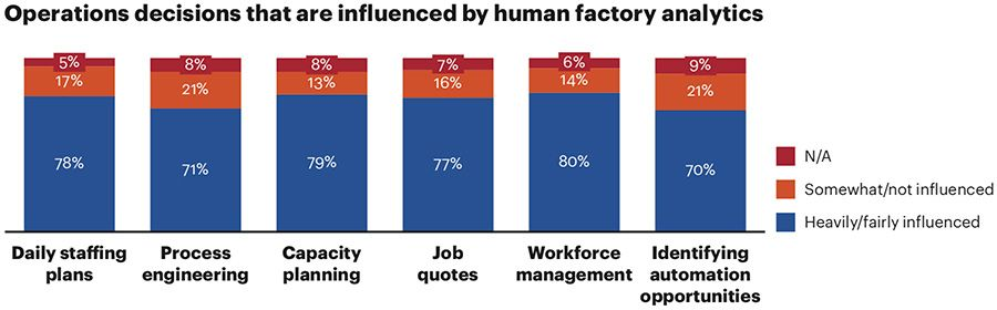 Operations decisions that are influenced by human factory analytics