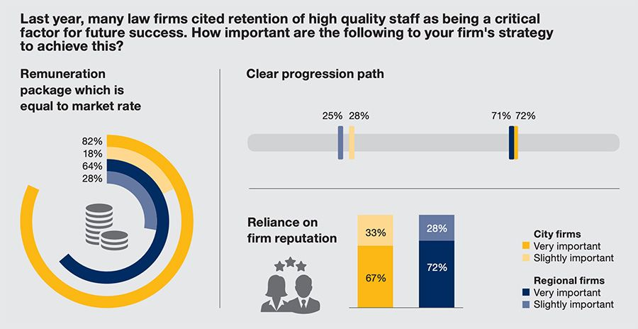 Law firms see income growth but new challenges on horizon