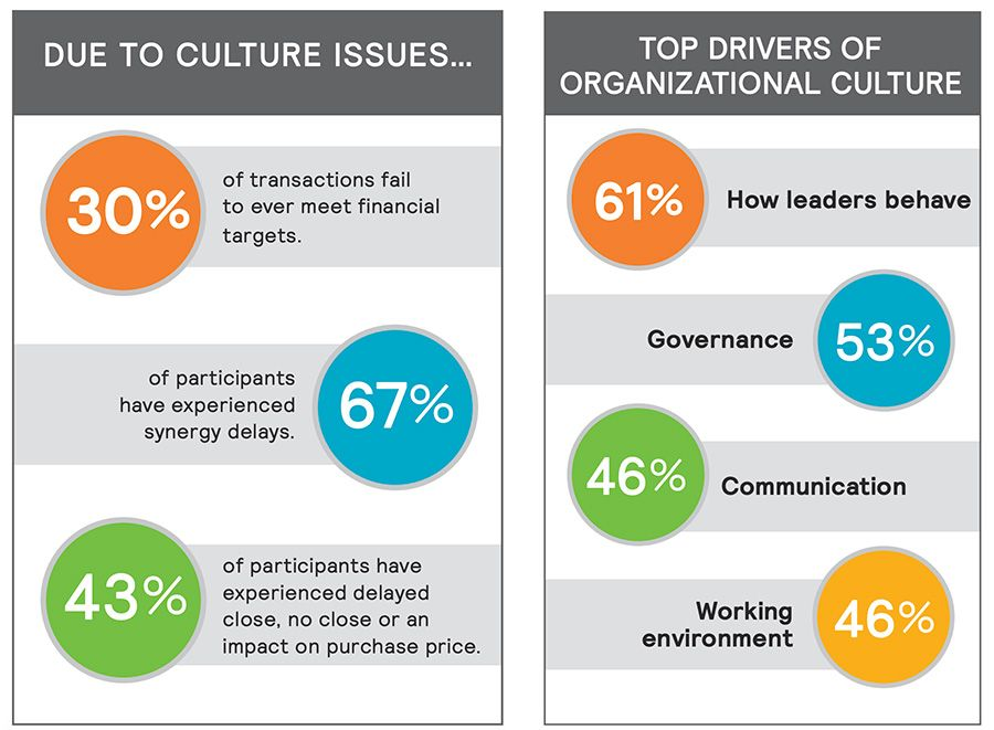 Due to culture issues + Top components of culture