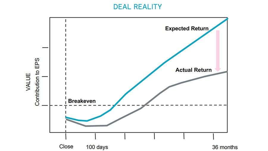 Deal Reality