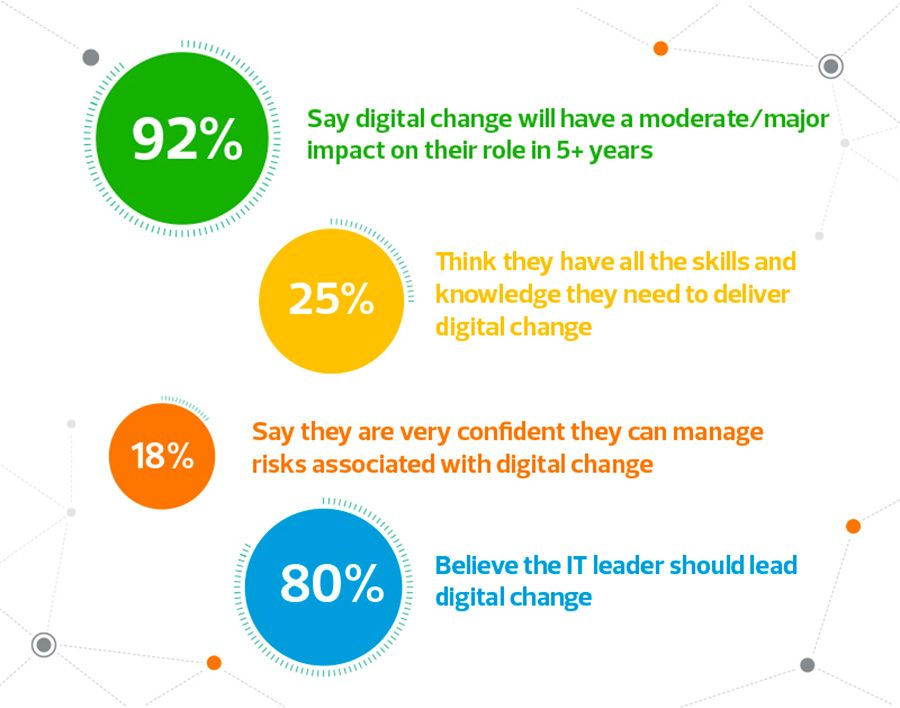 Finance leaders' attitudes to a digital change