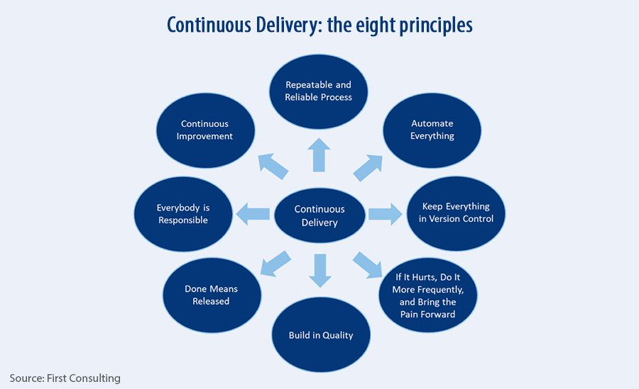 Continuous Delivery - the eight principles
