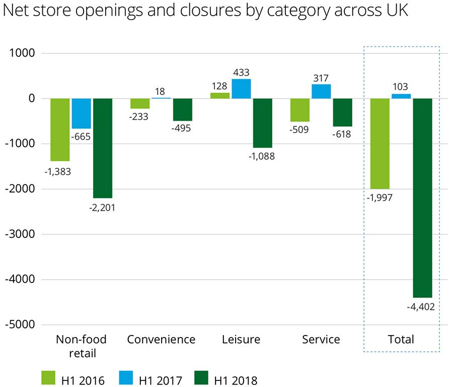 Net loss of high-street stores grows in H1 2018