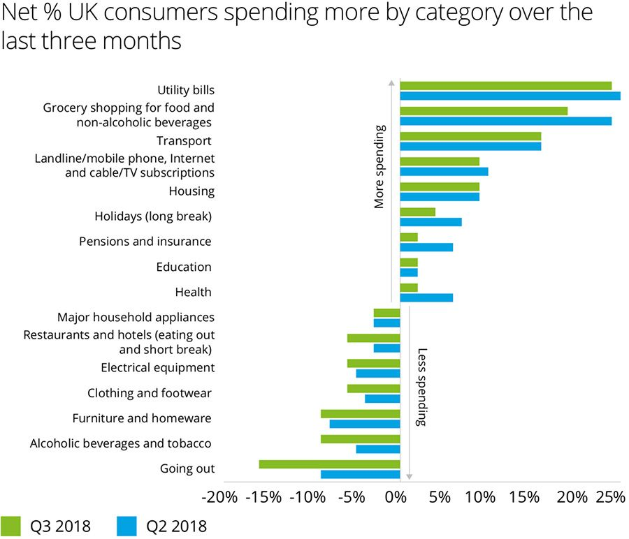 Planned spending on discretionary items set to decline