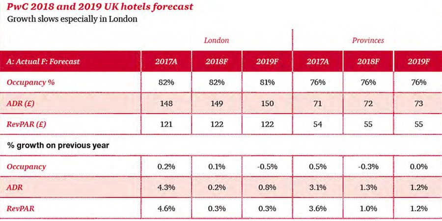 Hotel Demand Slows Amid Price Pressures In London