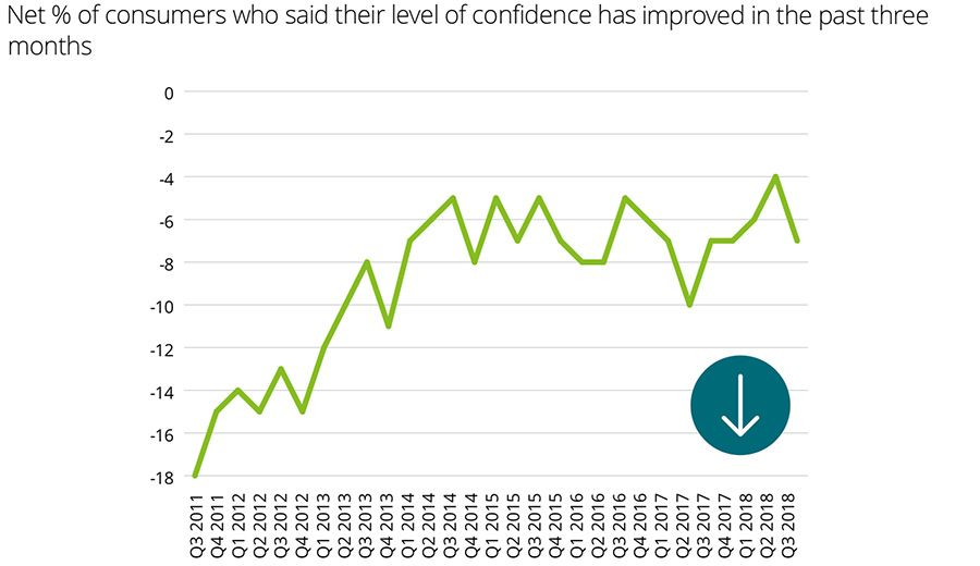 Individual consumer confidence net measures