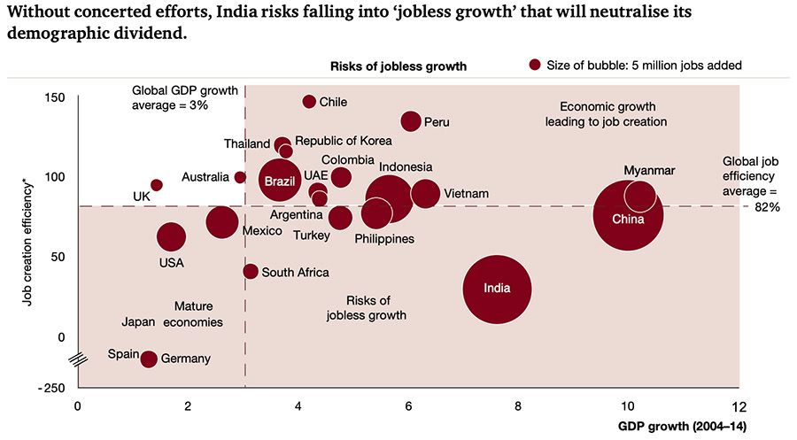 Without concerted efforts, India risks falling into 'jobless growth' that will neutralise its demographic dividend