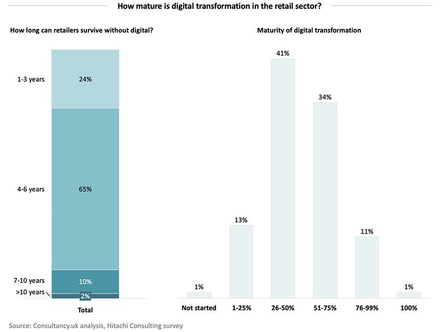 How mature is digital transformation in the retail sector?