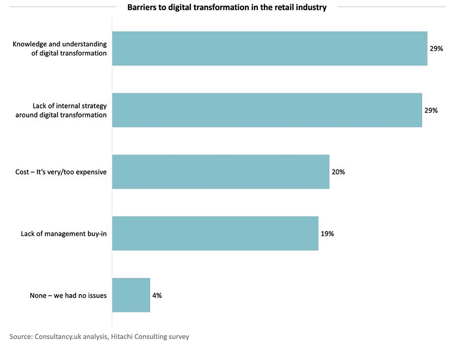 Barriers to digital transformation in the retail industry