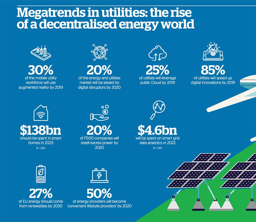 Megatrends in utilities: the rise of a decentralised energy world