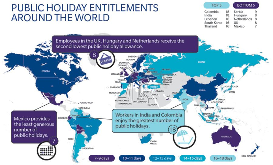 Mercer: UK has 2nd lowest number of public holidays