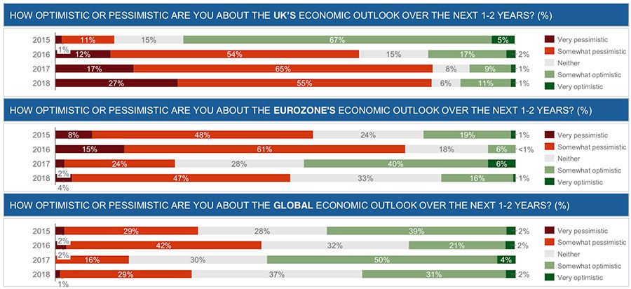 How optimistic or pessimistic are you about the UK's economic outlook over the next 1-2 years