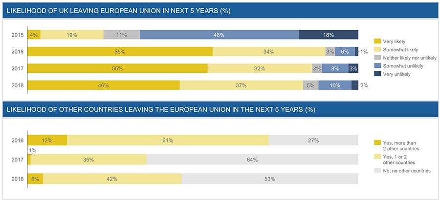 Likelihood of UK leaving European Union in next 5 years