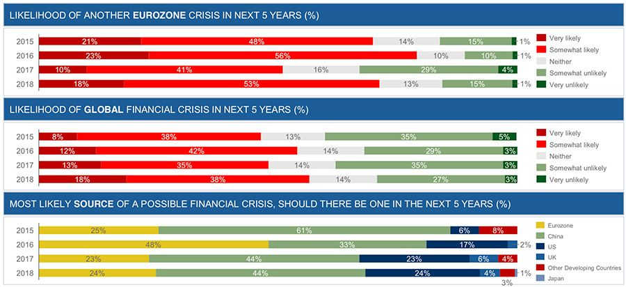 Likelihood of another Eurozone crisis in next 5 years