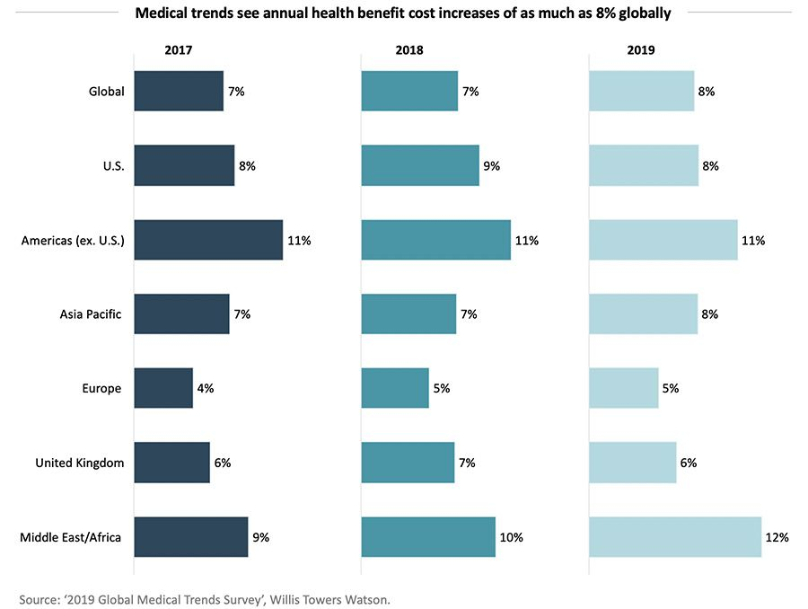 Medical trends see annual health benefit cost increases of as much as 8% globally