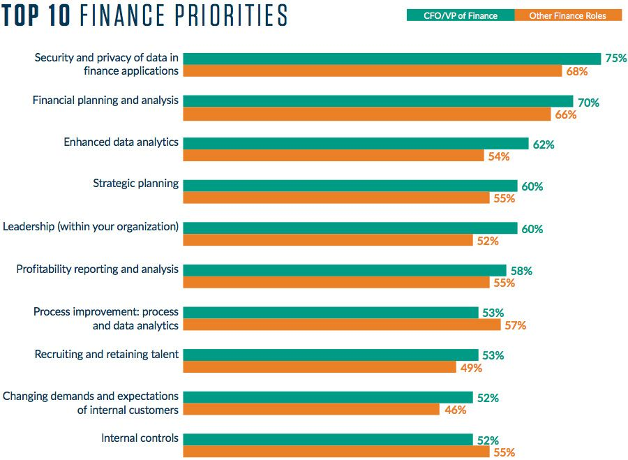 Top 10 Finance Priorities