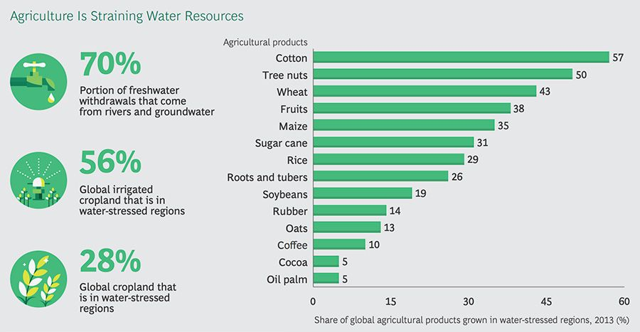 Agriculture is straining water resources