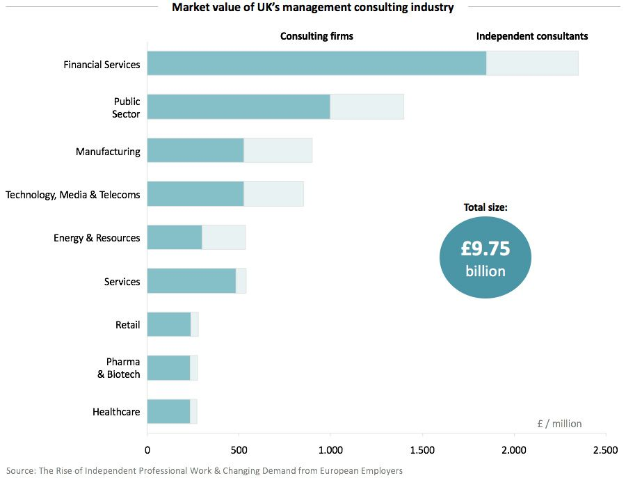 Market value of UKs management consulting industry