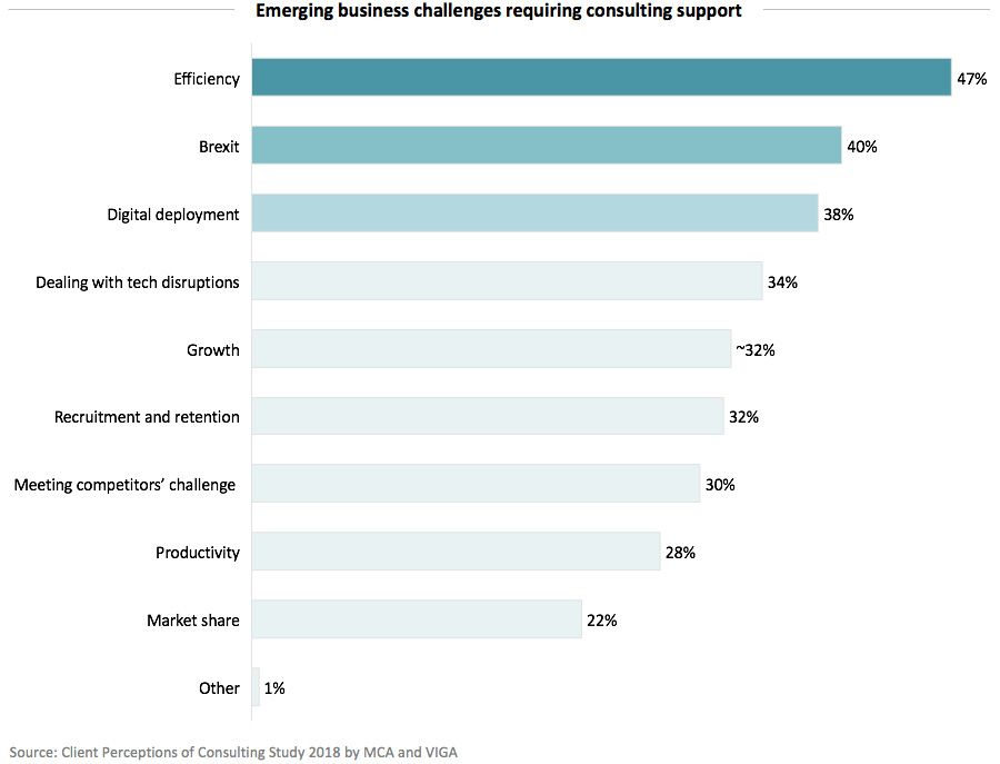 Emerging business challenges requiring consulting support