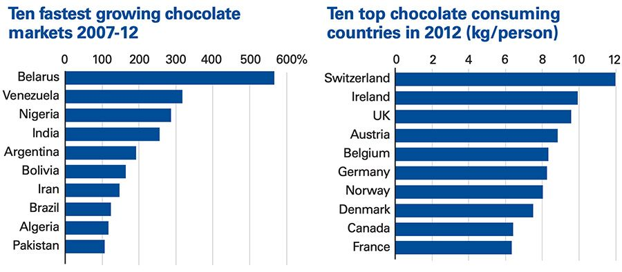 Ten fastest growing chocolate markets 2007-12