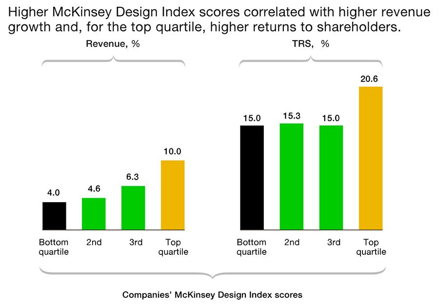 Higher McKinsey Design Index scores correlated with higher revenue growth