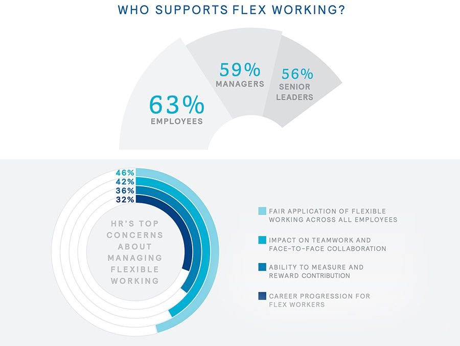 Who supports flex working?