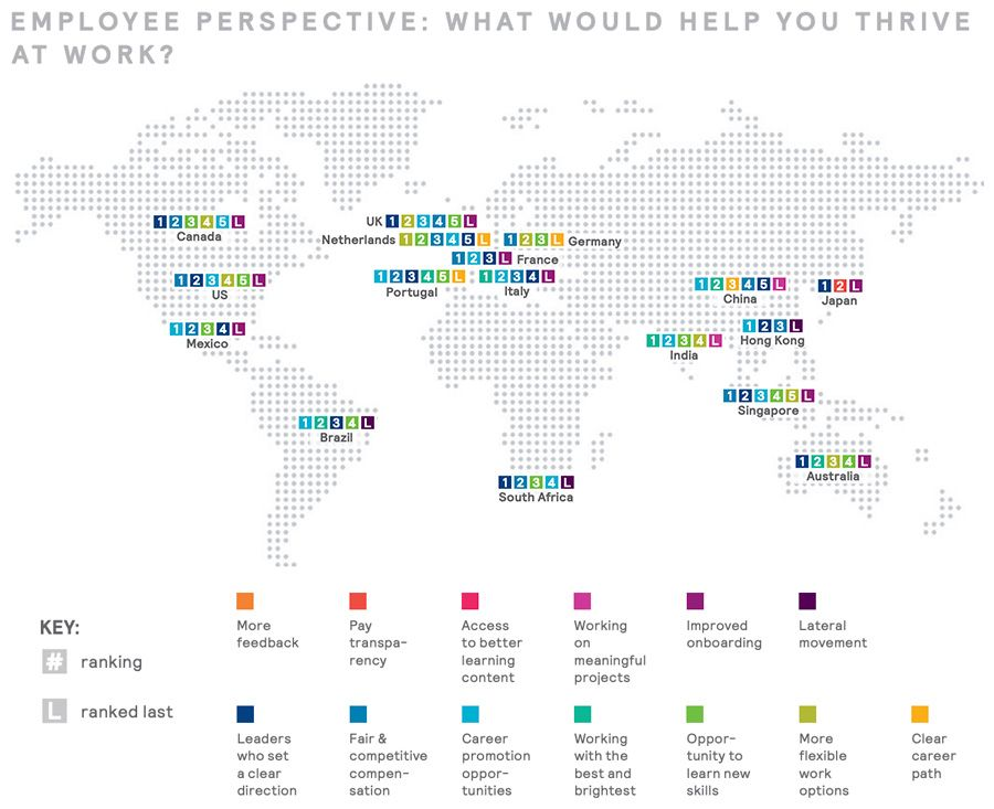 Employee perspective: What would help you thrive at work?